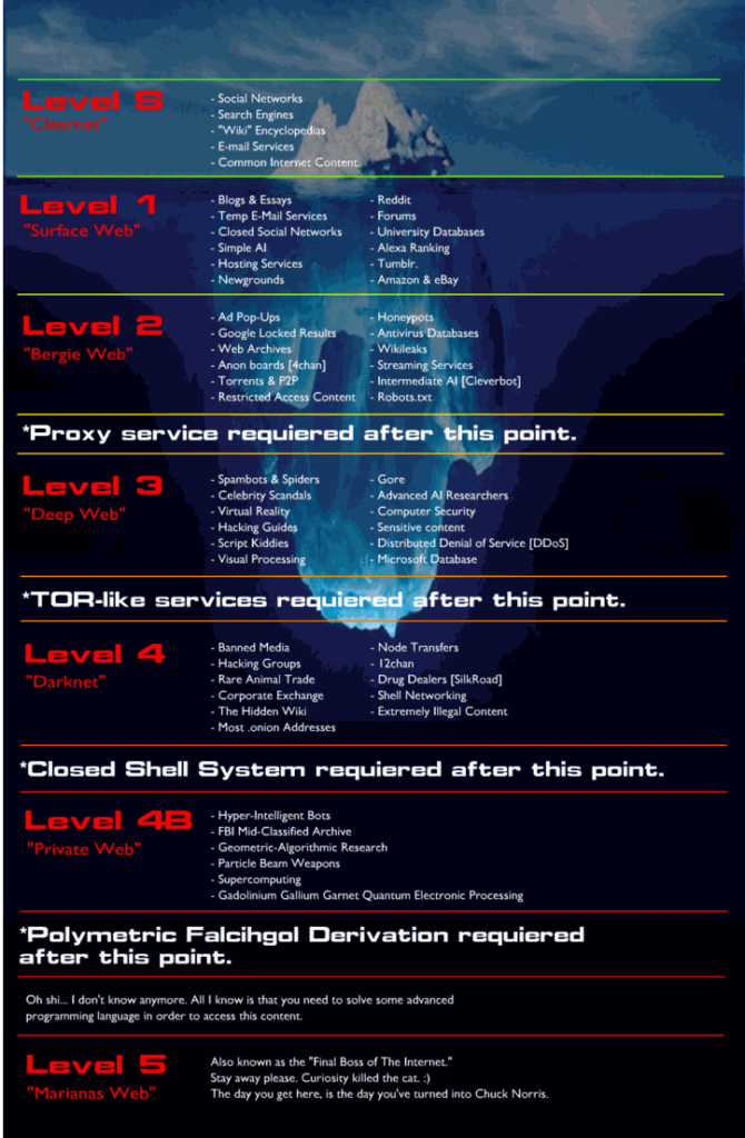 Deep Web Iceberg